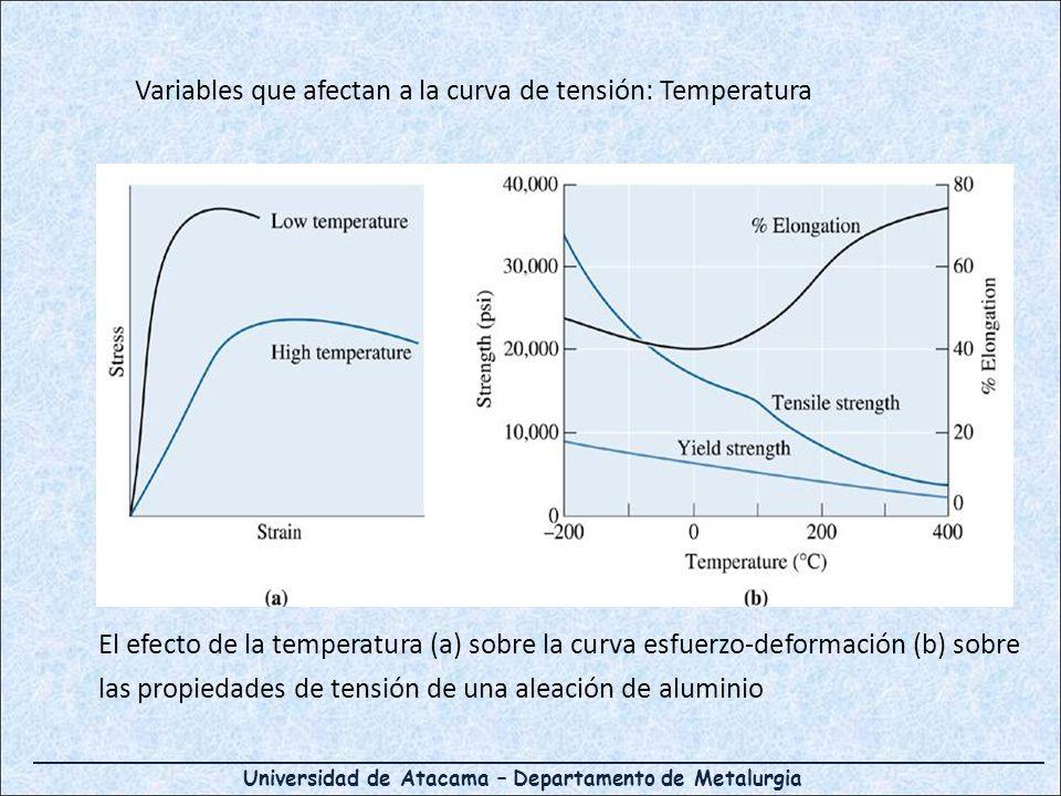 Variables que afectan a la curva de tensión: Temperatura