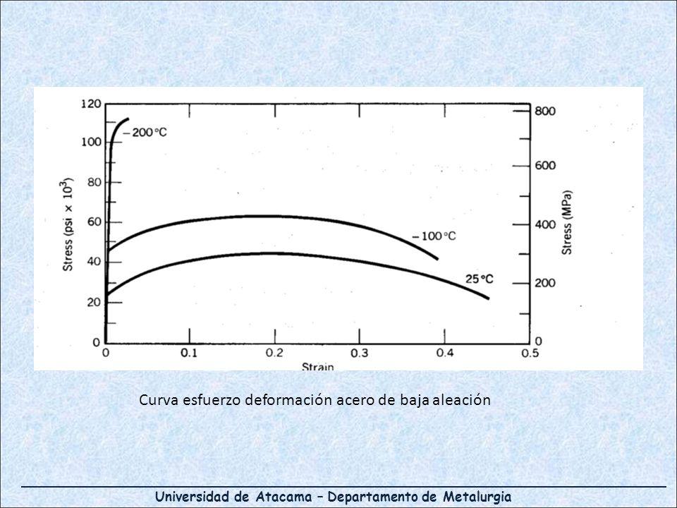 Curva esfuerzo deformación acero de baja aleación