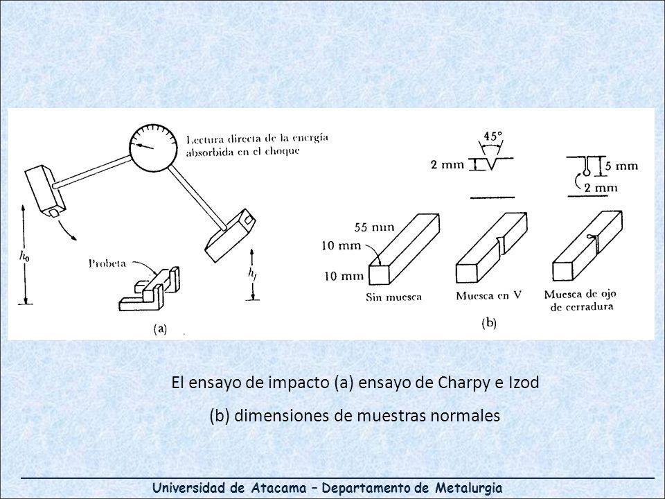 El ensayo de impacto (a) ensayo de Charpy e Izod