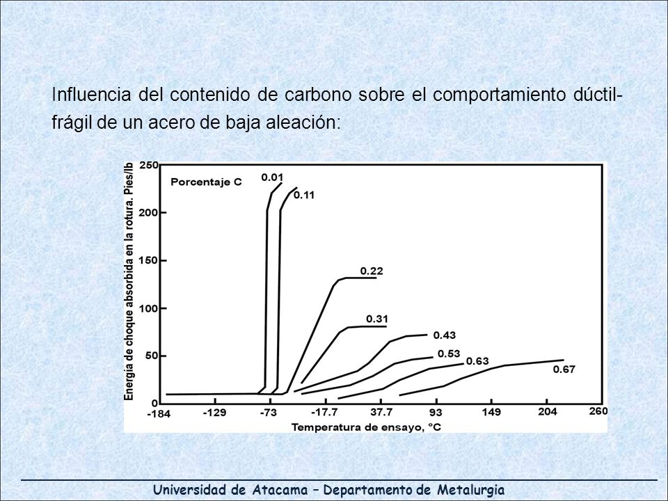 Influencia del contenido de carbono sobre el comportamiento dúctil-frágil de un acero de baja aleación: