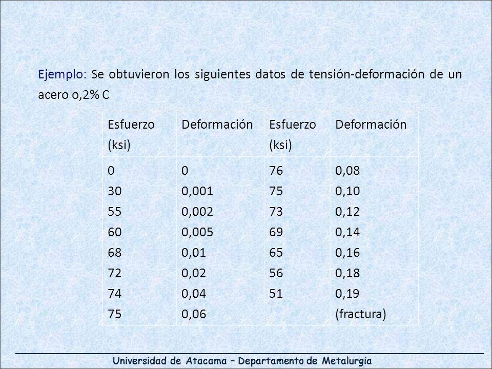 Ejemplo: Se obtuvieron los siguientes datos de tensión-deformación de un acero o,2% C