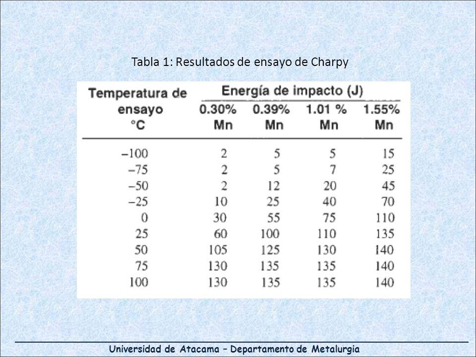Tabla 1: Resultados de ensayo de Charpy