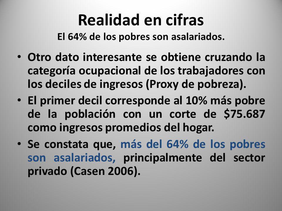 Realidad en cifras El 64% de los pobres son asalariados.