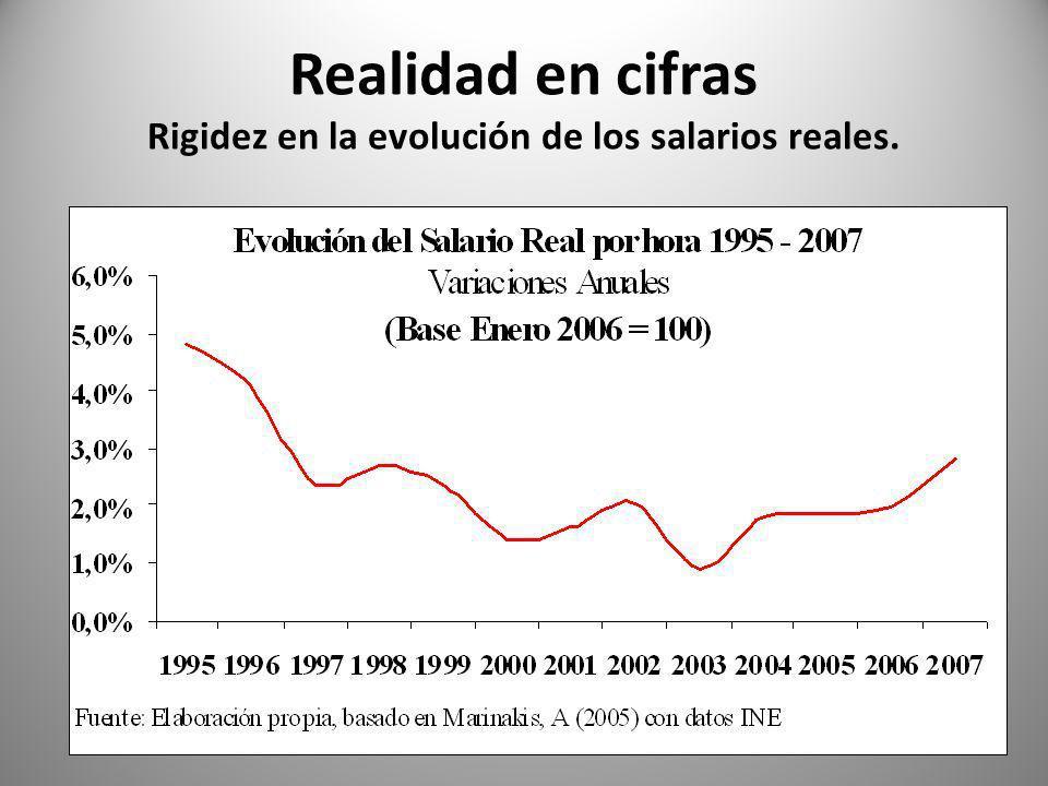 Realidad en cifras Rigidez en la evolución de los salarios reales.