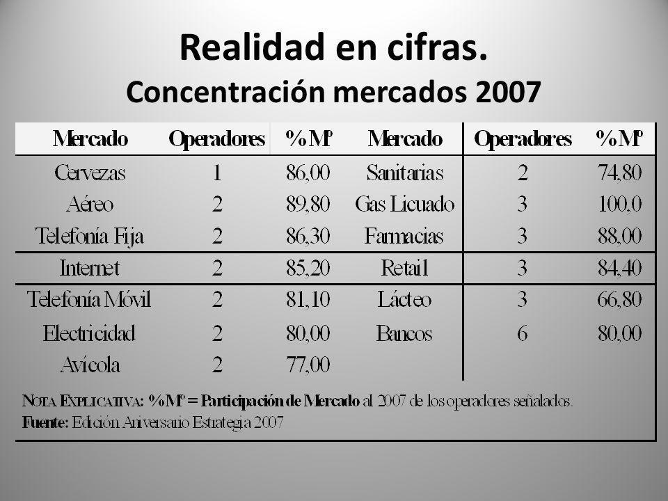 Realidad en cifras. Concentración mercados 2007