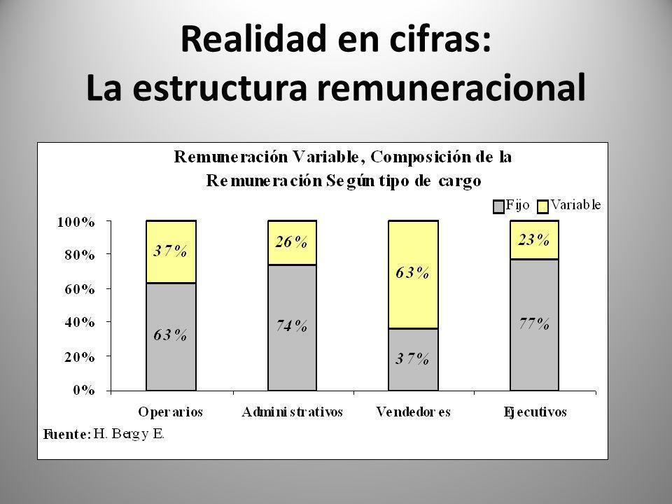 Realidad en cifras: La estructura remuneracional