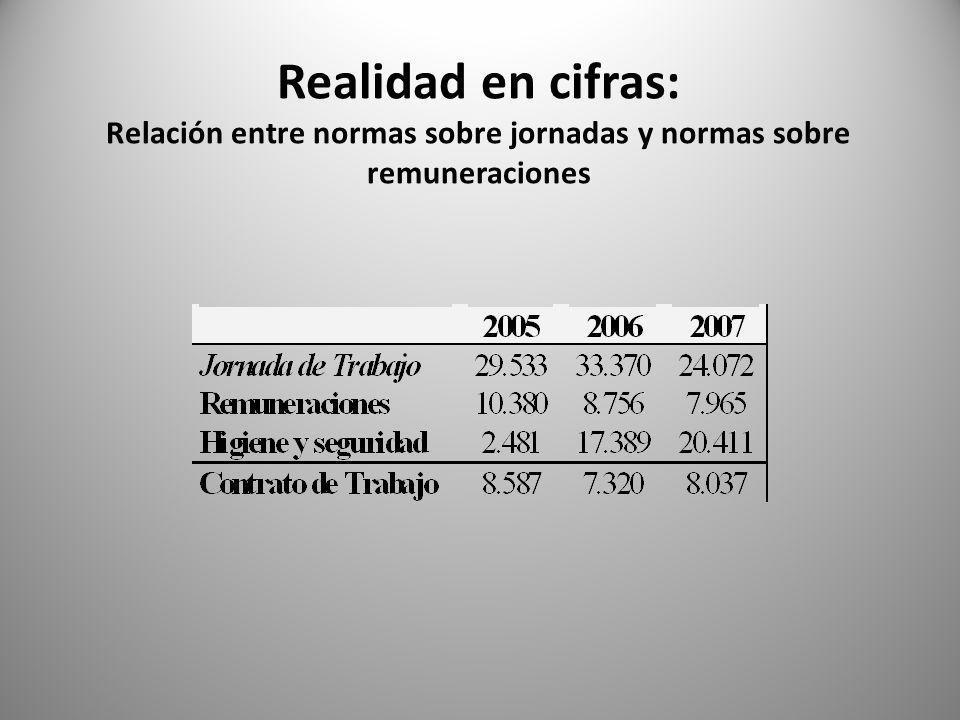 Realidad en cifras: Relación entre normas sobre jornadas y normas sobre remuneraciones