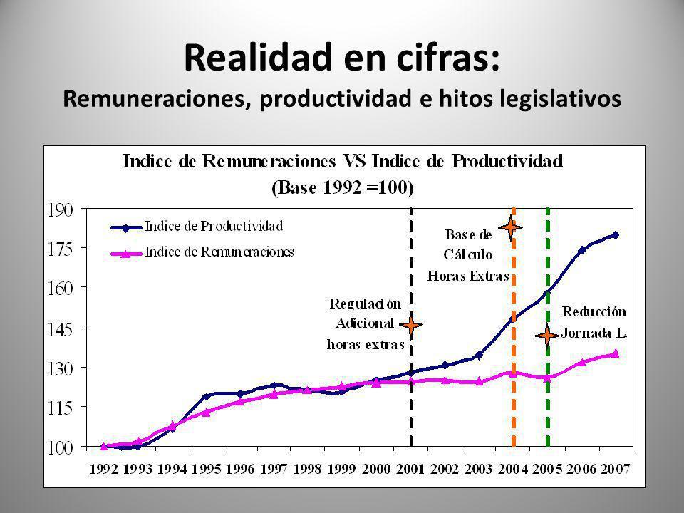 Realidad en cifras: Remuneraciones, productividad e hitos legislativos