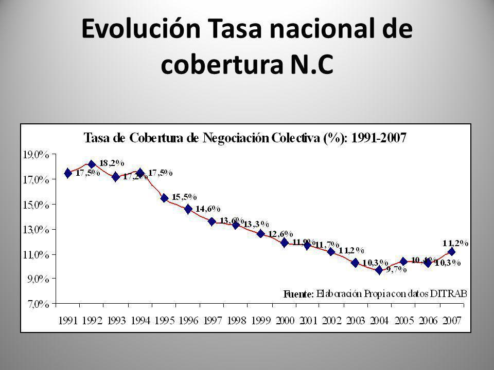 Evolución Tasa nacional de cobertura N.C