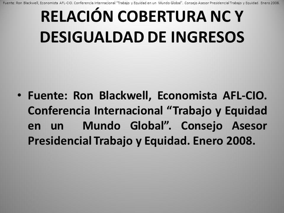 RELACIÓN COBERTURA NC Y DESIGUALDAD DE INGRESOS