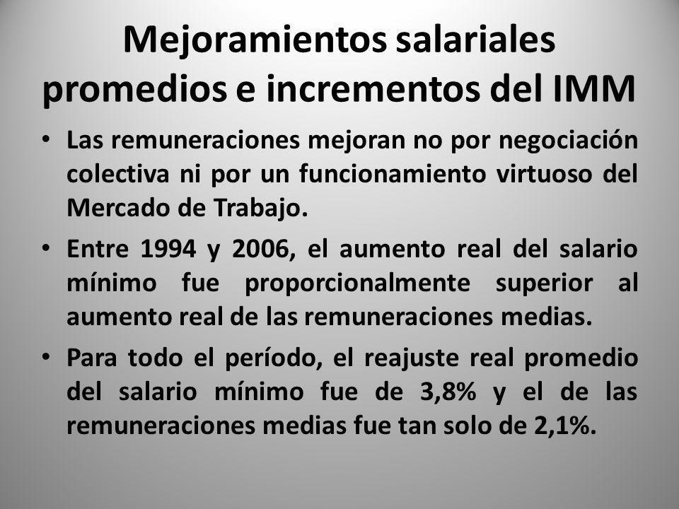 Mejoramientos salariales promedios e incrementos del IMM