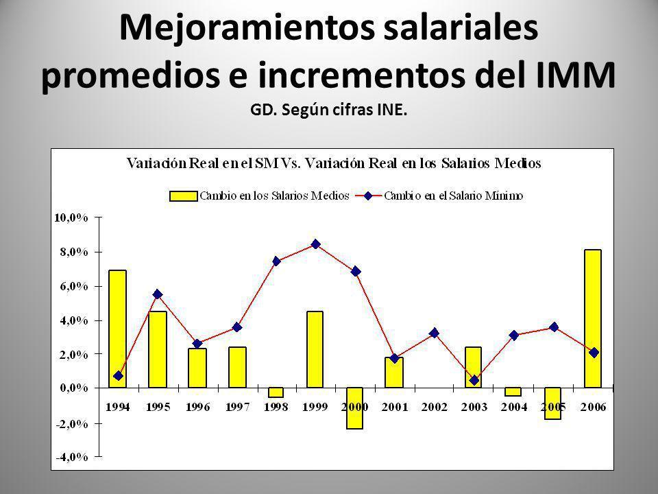 Mejoramientos salariales promedios e incrementos del IMM GD