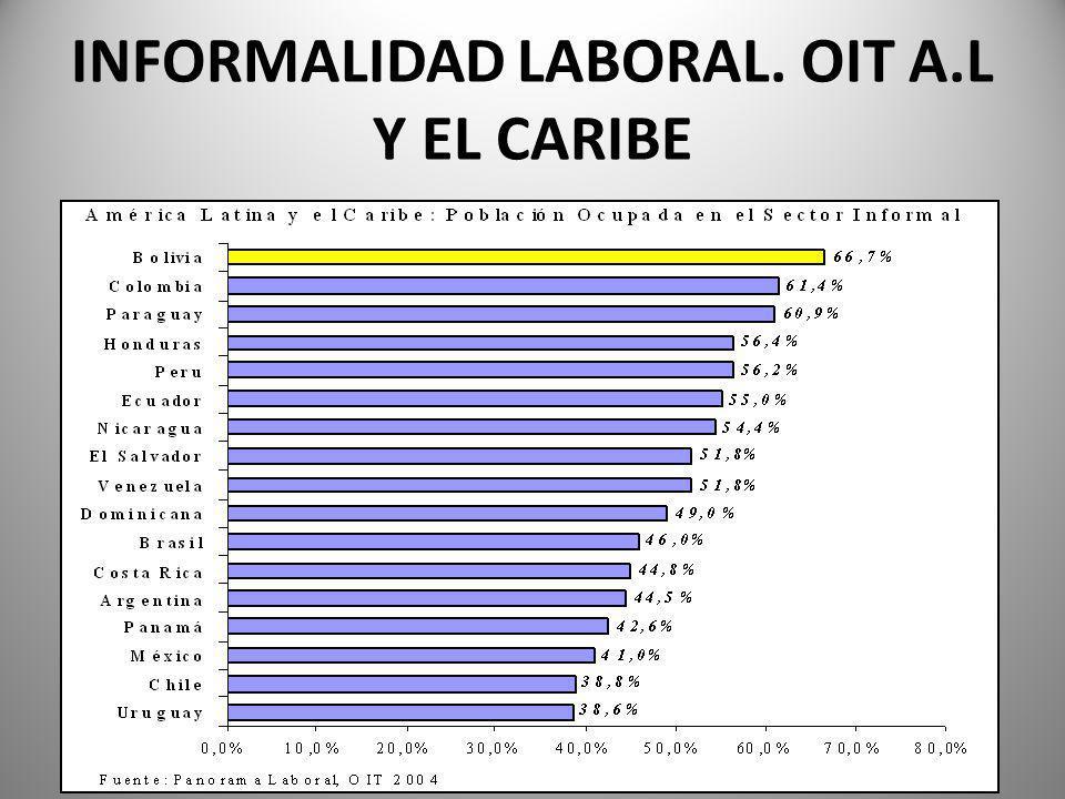 INFORMALIDAD LABORAL. OIT A.L Y EL CARIBE