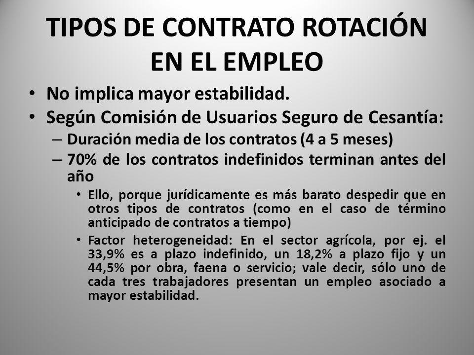 TIPOS DE CONTRATO ROTACIÓN EN EL EMPLEO
