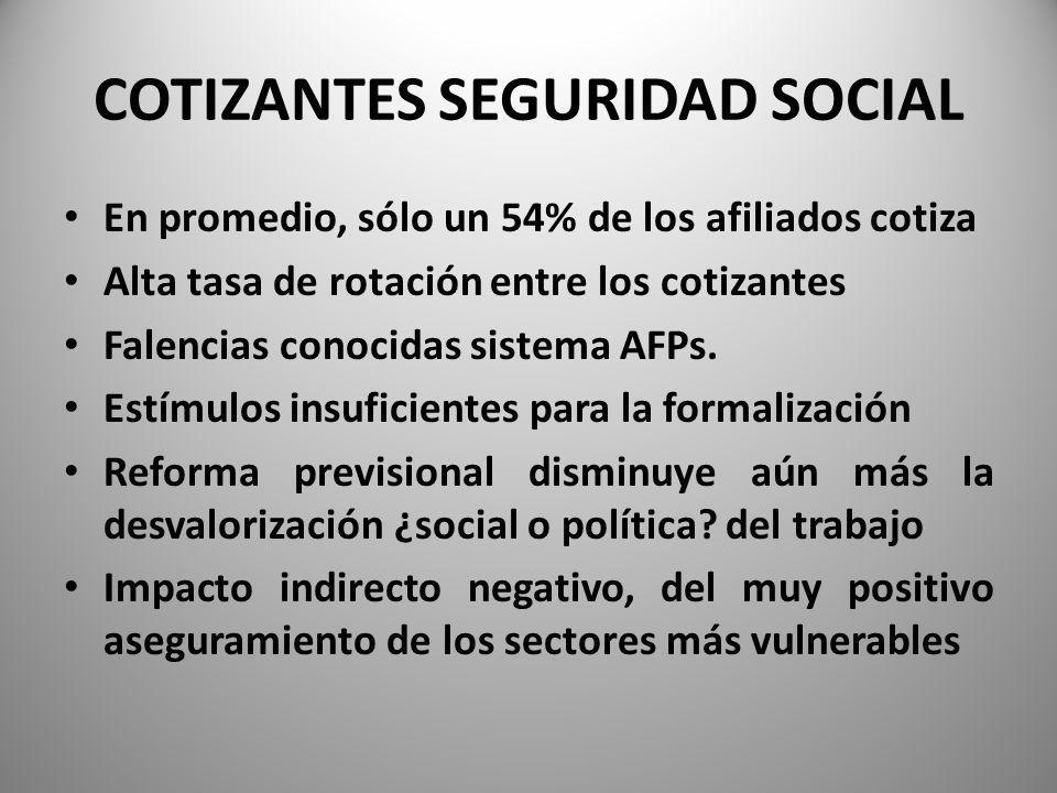 COTIZANTES SEGURIDAD SOCIAL