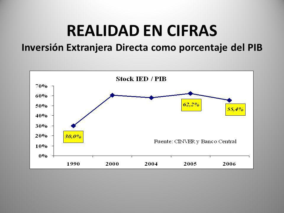 REALIDAD EN CIFRAS Inversión Extranjera Directa como porcentaje del PIB