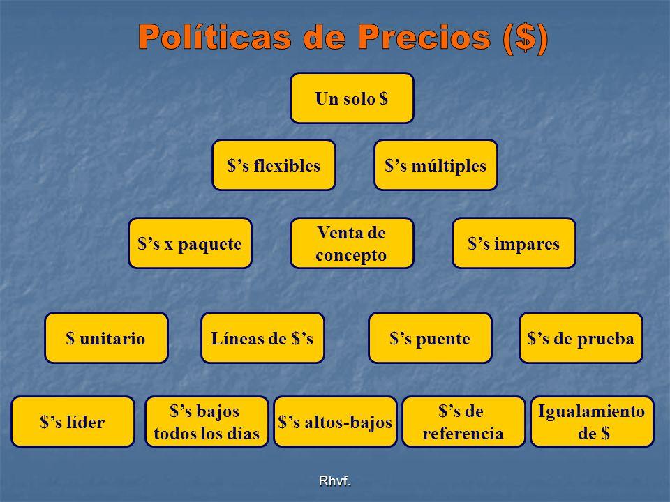 Políticas de Precios ($)