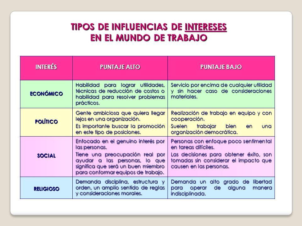TIPOS DE INFLUENCIAS DE INTERESES