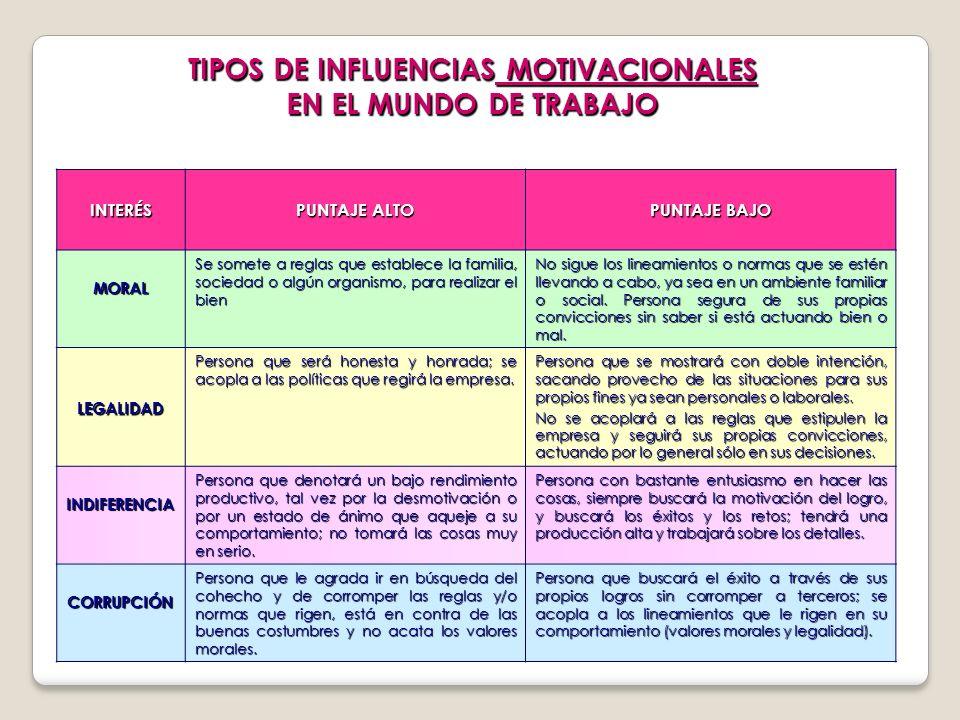 TIPOS DE INFLUENCIAS MOTIVACIONALES