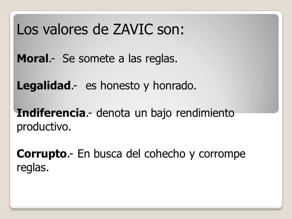 Los valores de ZAVIC son:
