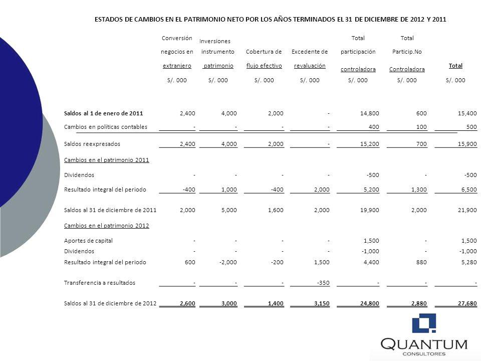 ESTADOS DE CAMBIOS EN EL PATRIMONIO NETO POR LOS AÑOS TERMINADOS EL 31 DE DICIEMBRE DE 2012 Y 2011