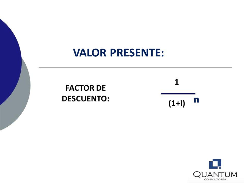VALOR PRESENTE: 1 (1+I) FACTOR DE DESCUENTO: n