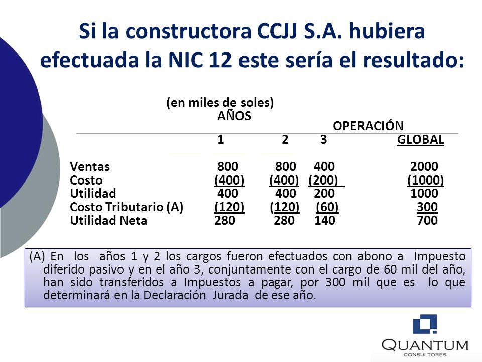 Si la constructora CCJJ S. A