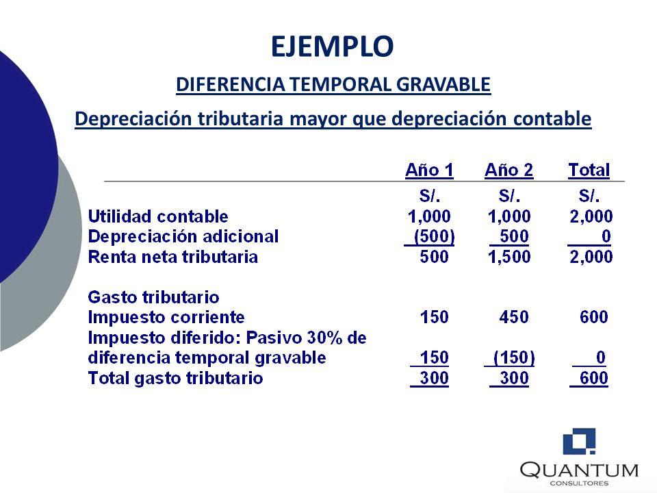 EJEMPLO DIFERENCIA TEMPORAL GRAVABLE