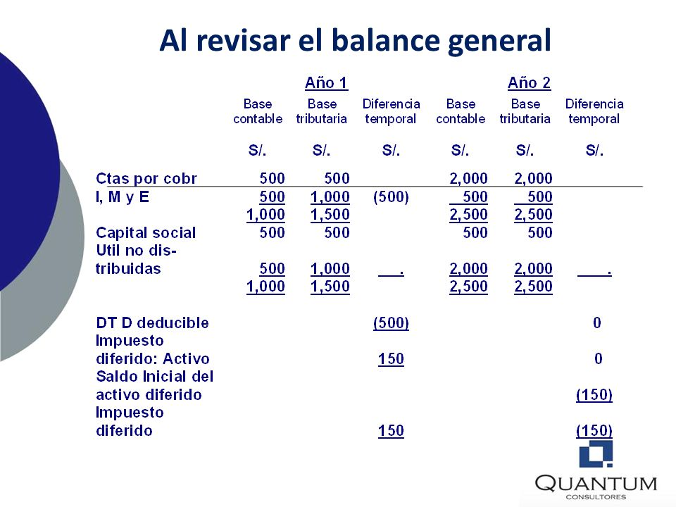 Al revisar el balance general