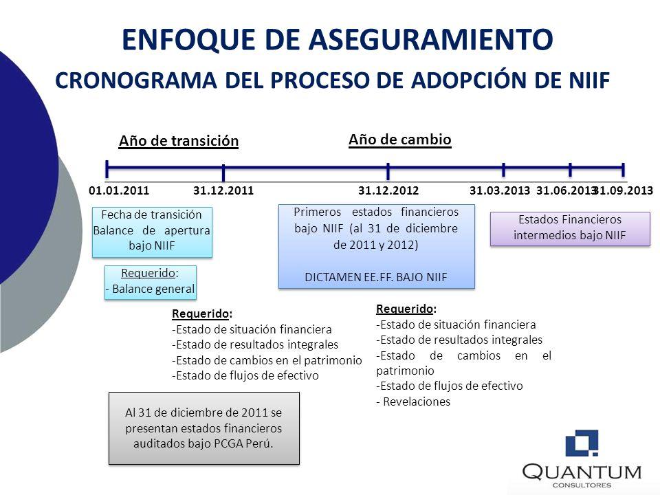 ENFOQUE DE ASEGURAMIENTO CRONOGRAMA DEL PROCESO DE ADOPCIÓN DE NIIF