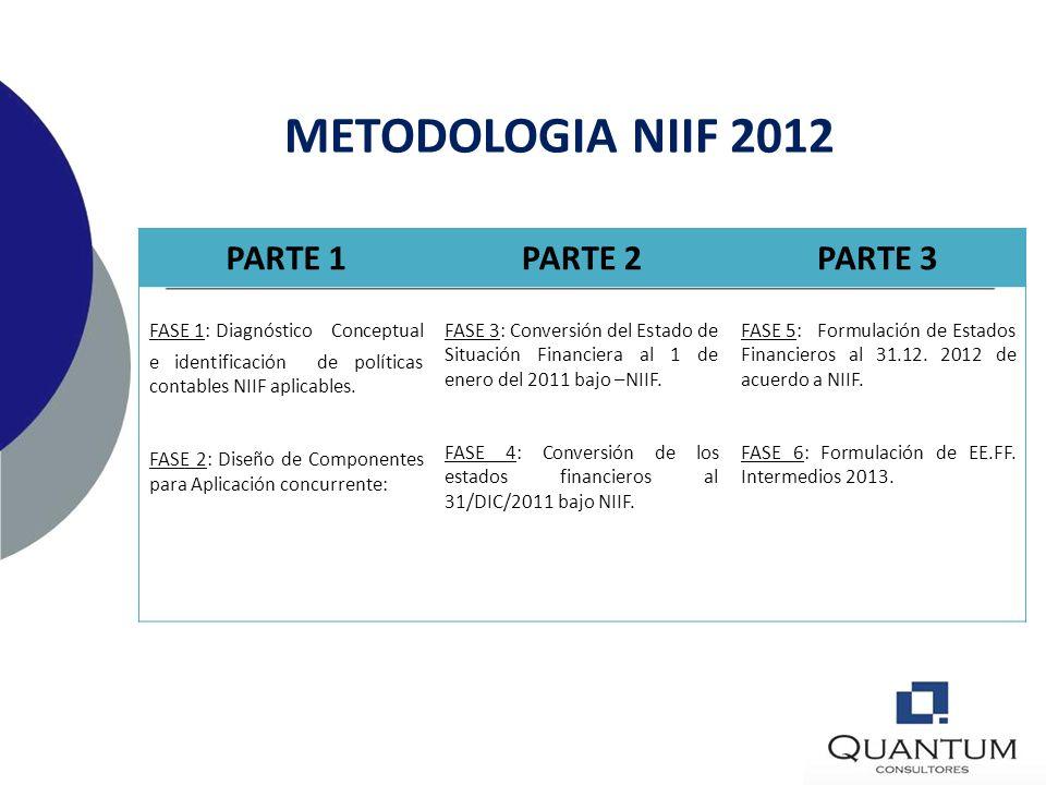 METODOLOGIA NIIF 2012 PARTE 1 PARTE 2 PARTE 3