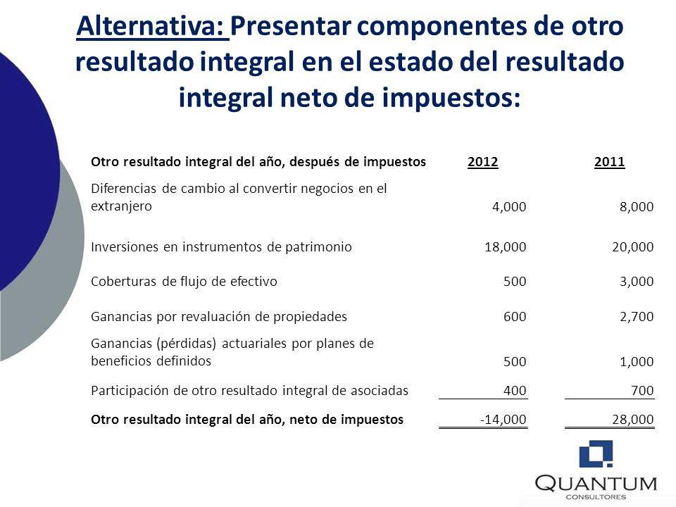 Alternativa: Presentar componentes de otro resultado integral en el estado del resultado integral neto de impuestos: