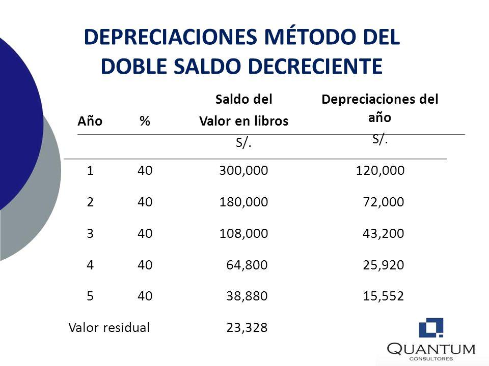 DEPRECIACIONES MÉTODO DEL DOBLE SALDO DECRECIENTE