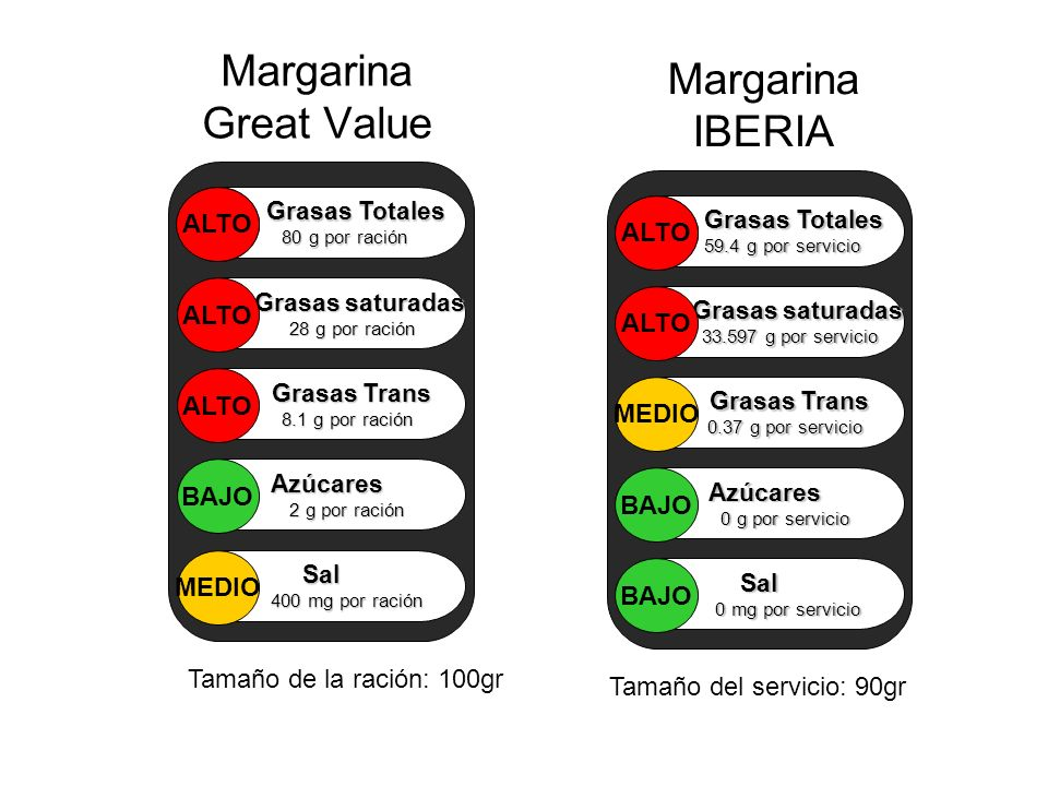 Margarina Great Value Margarina IBERIA ALTO ALTO ALTO ALTO ALTO MEDIO