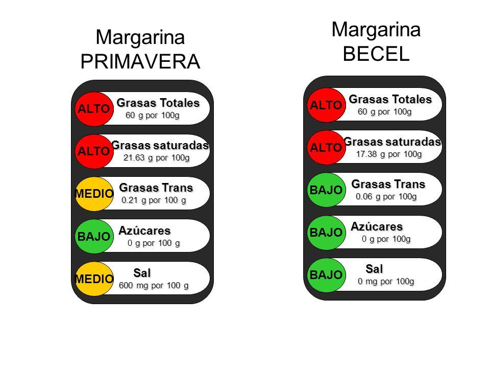 Margarina BECEL Margarina PRIMAVERA ALTO ALTO ALTO ALTO BAJO MEDIO