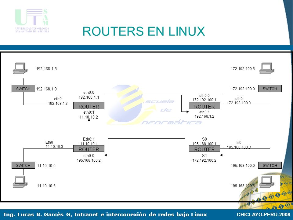 ROUTERS EN LINUX ROUTER eth0 eth0:0 192.168.1.1 eth0:1 11.10.10.2