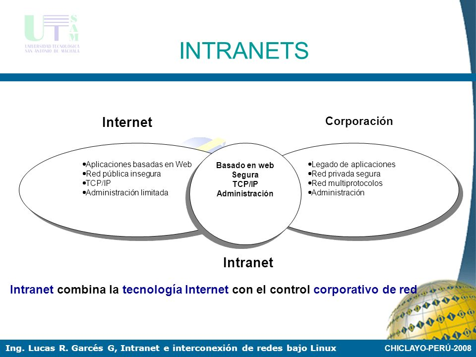 INTRANETS Internet Intranet