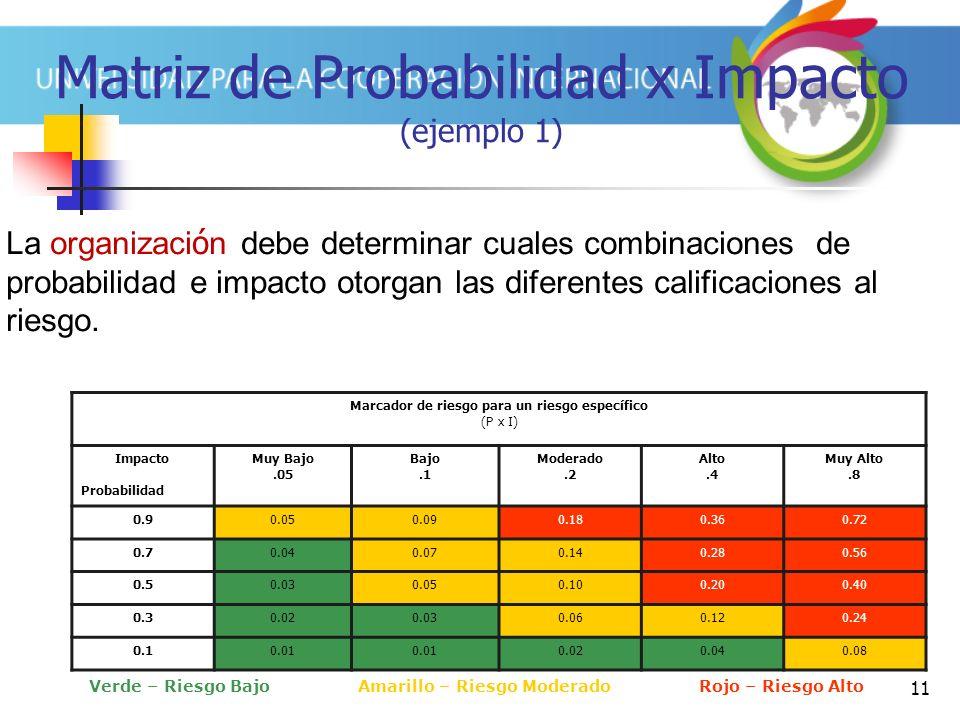 Matriz de Probabilidad x Impacto (ejemplo 1)