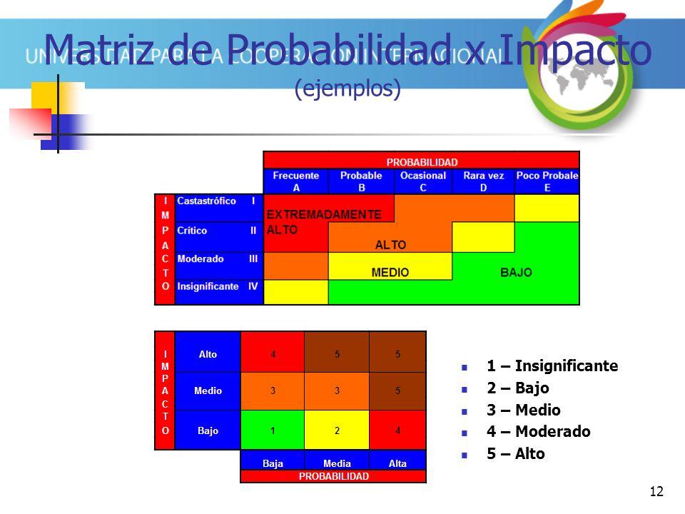 Matriz de Probabilidad x Impacto (ejemplos)
