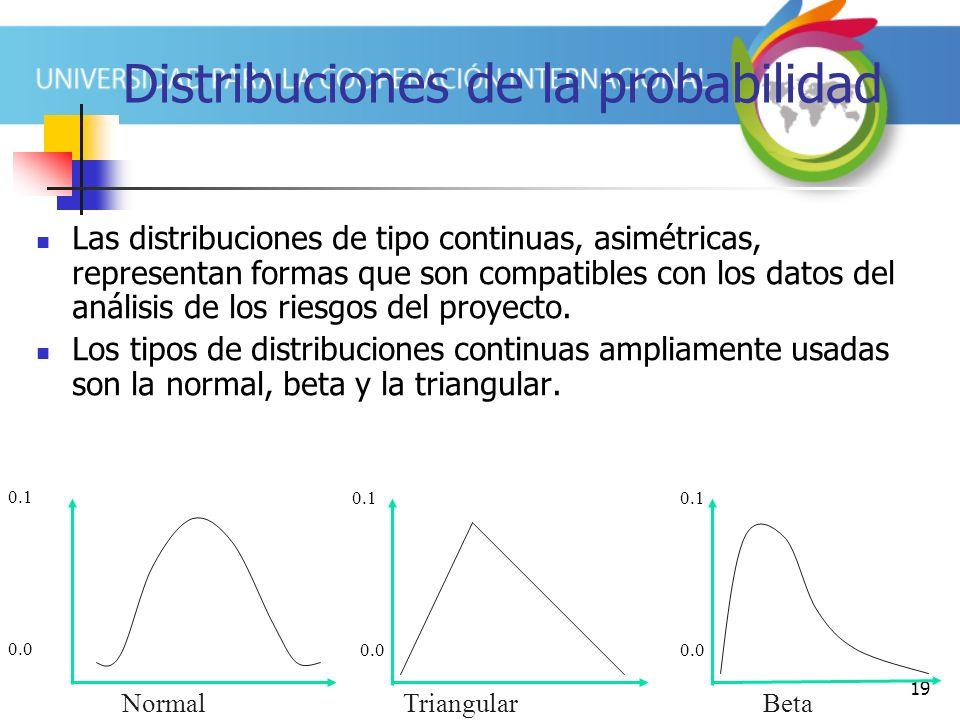 Distribuciones de la probabilidad