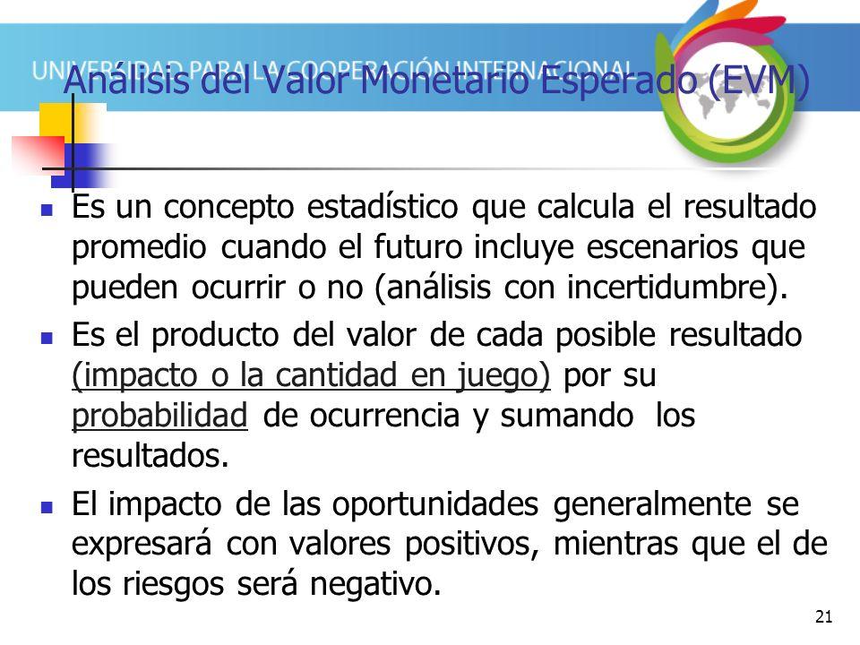 Análisis del Valor Monetario Esperado (EVM)