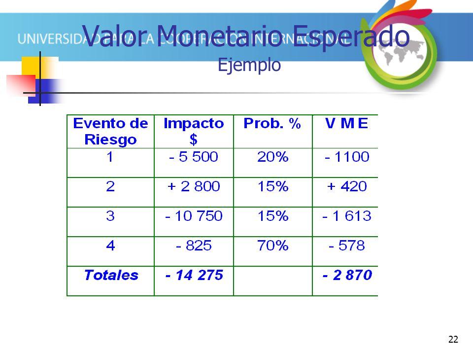 Valor Monetario Esperado Ejemplo
