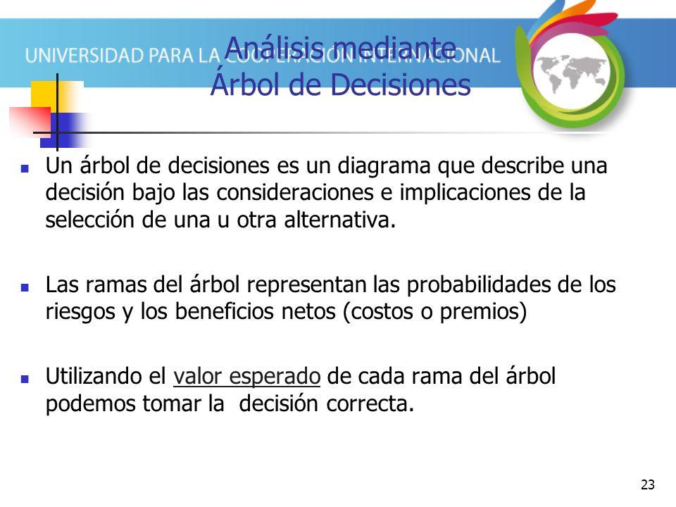 Análisis mediante Árbol de Decisiones