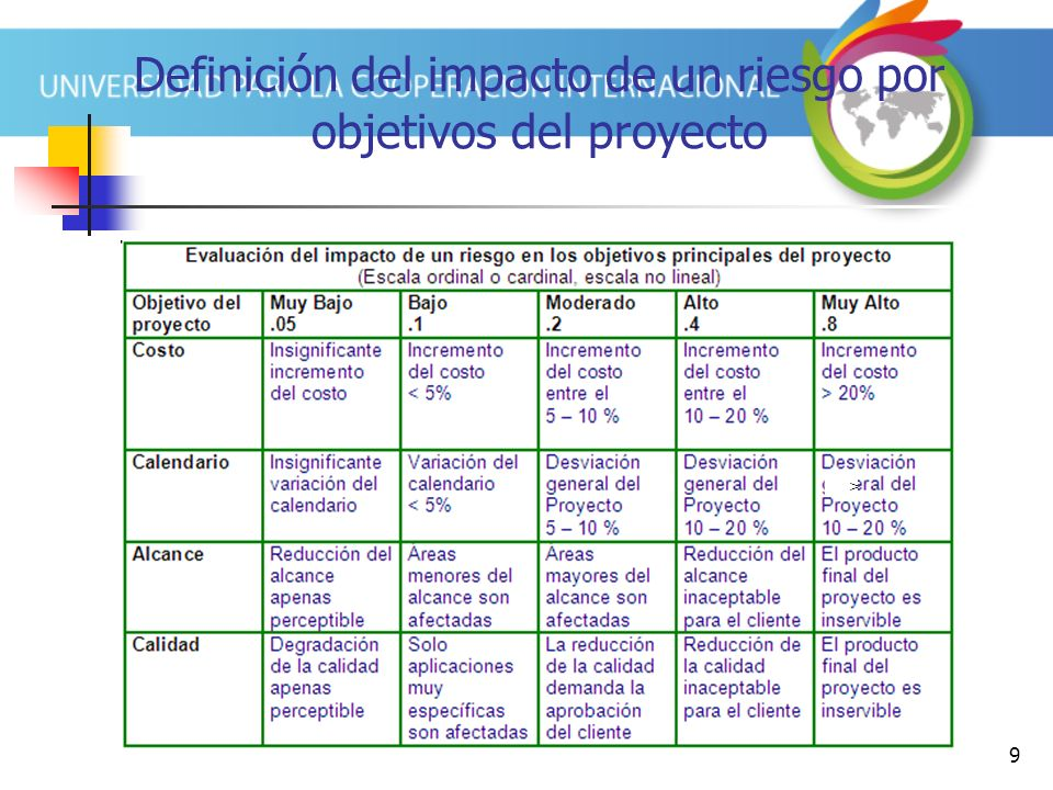 Definición del impacto de un riesgo por objetivos del proyecto