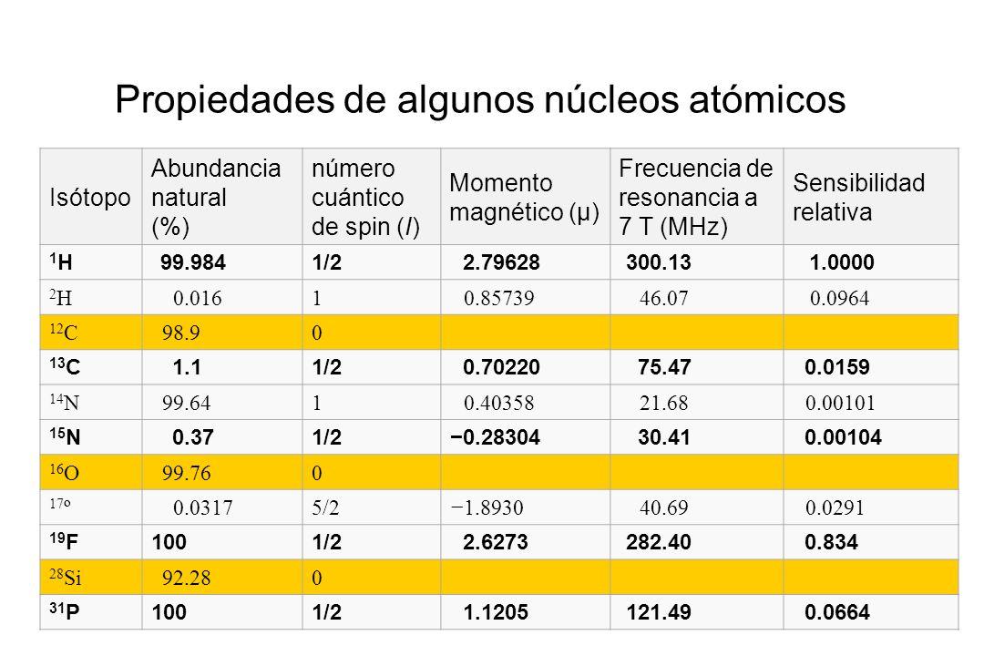 Propiedades de algunos núcleos atómicos
