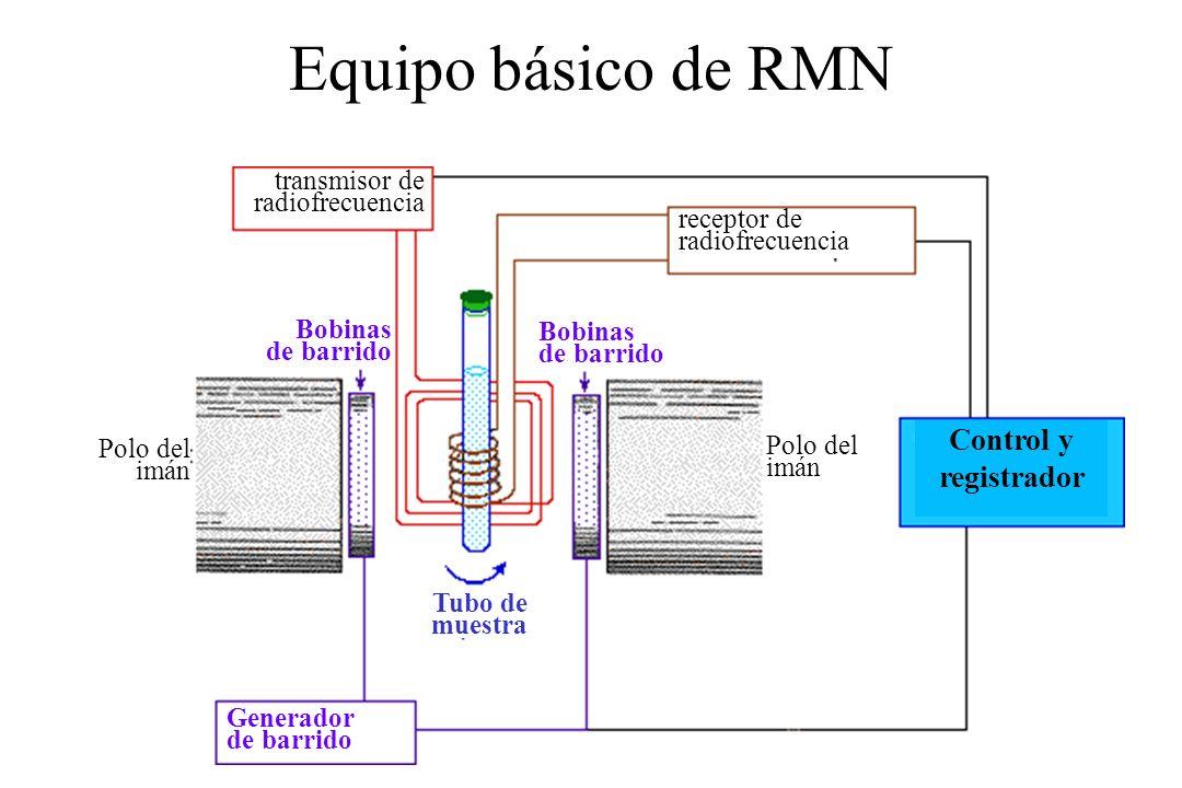 Equipo básico de RMN Control y registrador transmisor de