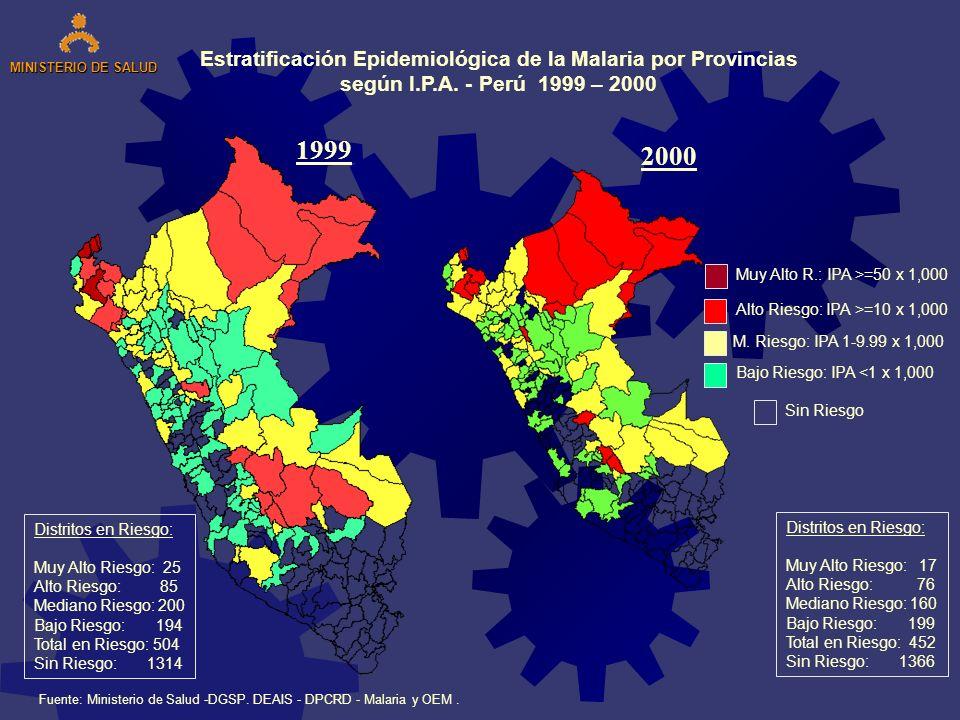 Estratificación Epidemiológica de la Malaria por Provincias