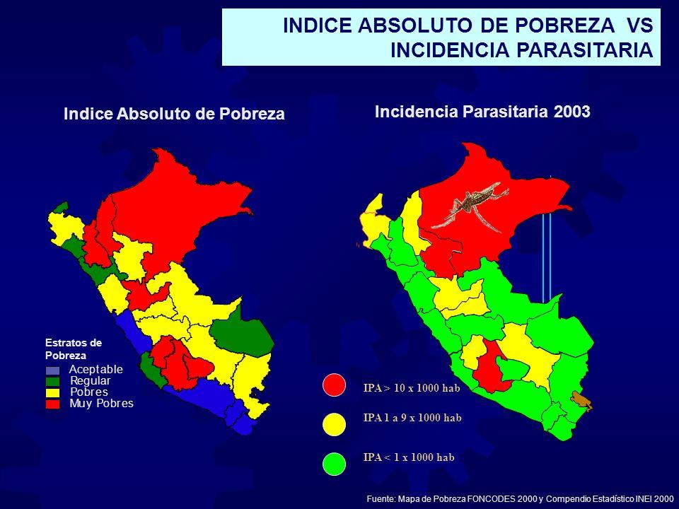 Indice Absoluto de Pobreza