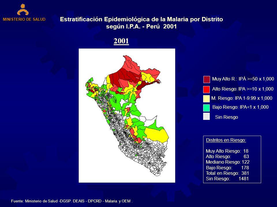 Estratificación Epidemiológica de la Malaria por Distrito