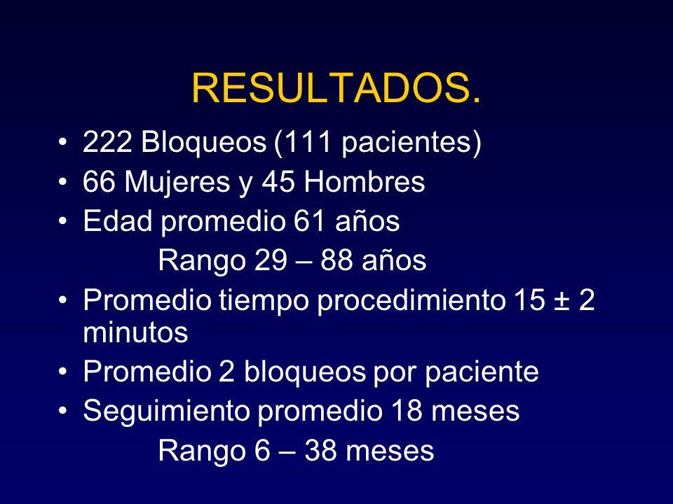 RESULTADOS. 222 Bloqueos (111 pacientes) 66 Mujeres y 45 Hombres